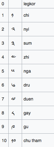 Dzongkha numbers from 0  to 10