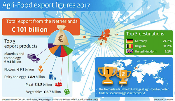 NL Agri-Food exports - Image: Ministry of Agriculture, Nature and Food Quality