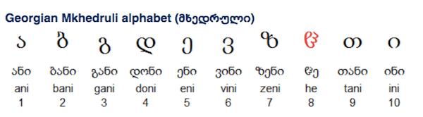 Georgian alphabet 'Mkhedruli' - image by Omniglot